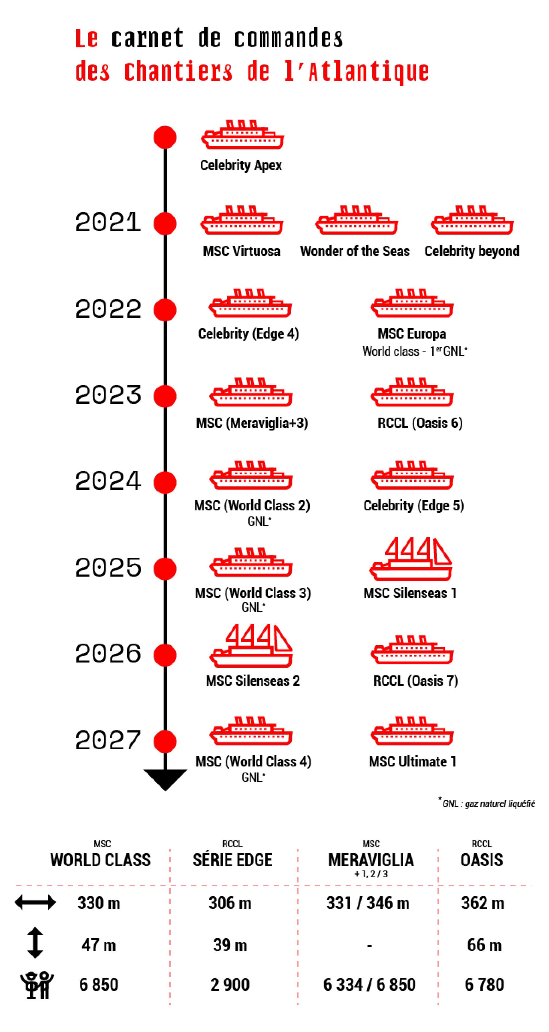 Timeline Carnet De Commande Cda Juillet 2020